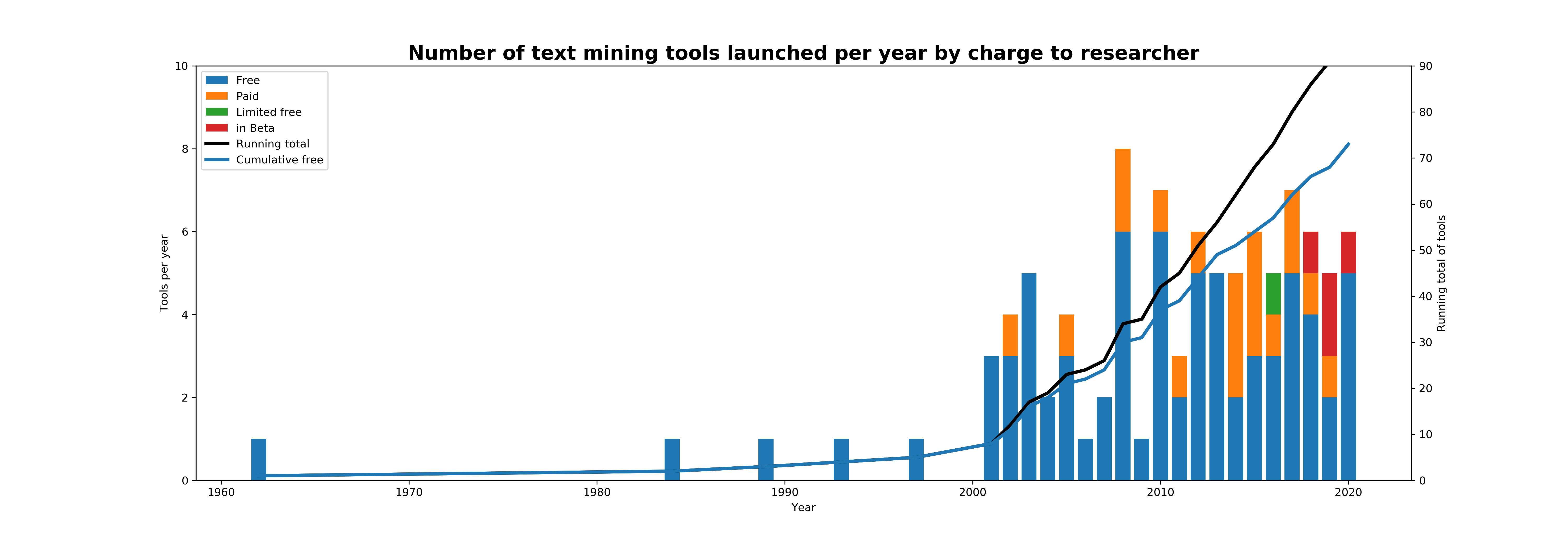 Text mining tools over time