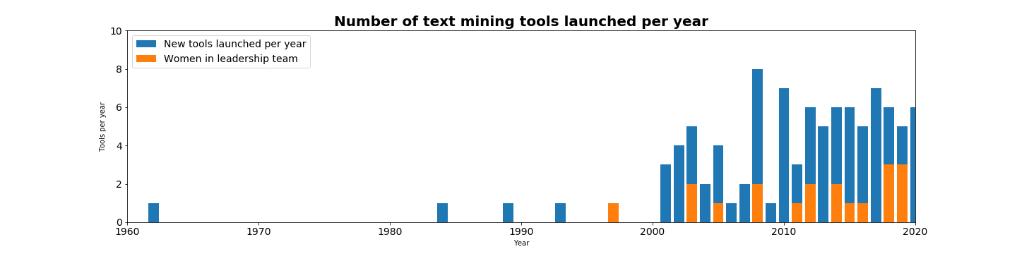Text mining tools over time and gender diversity