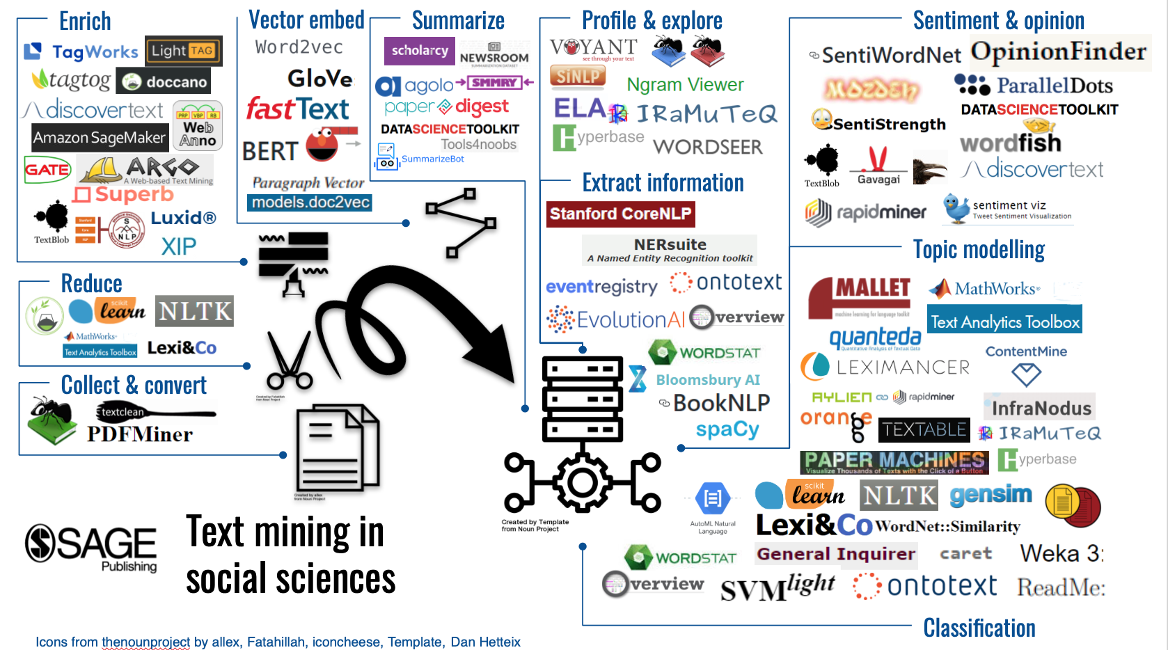 Text mining infographic