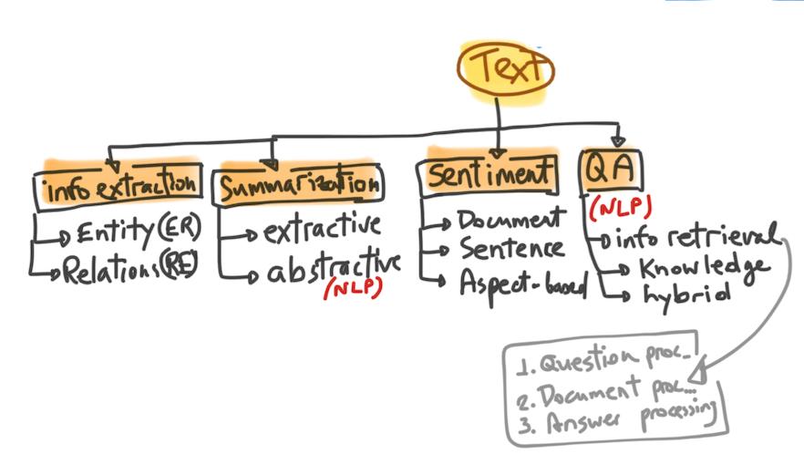 Text mining techniques